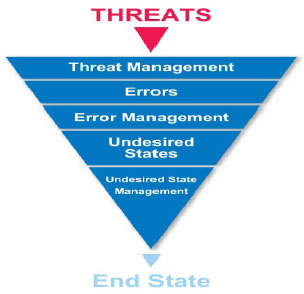 Threat And Error Management In Air Traffic Control
